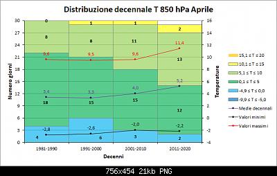 Nowcasting FVG - Veneto Orientale e Centrale MAGGIO 2020-decenni_t850.png