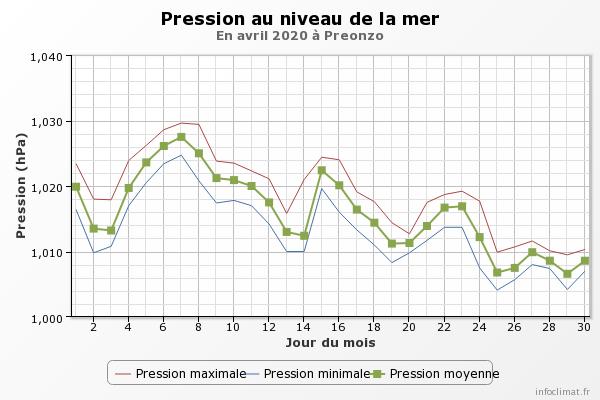 Aprile 2020: anomalie termiche e pluviometriche.-graphique_infoclimat.fr-2-.png