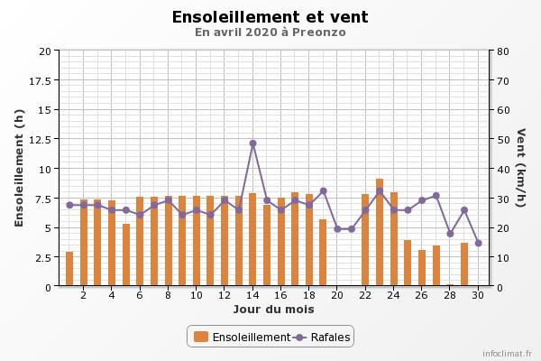 Aprile 2020: anomalie termiche e pluviometriche.-graphique_infoclimat.fr-1-.png