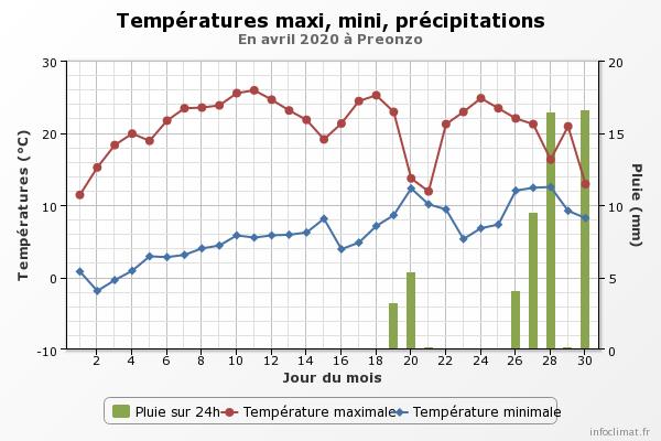 Aprile 2020: anomalie termiche e pluviometriche.-graphique_infoclimat.fr.png