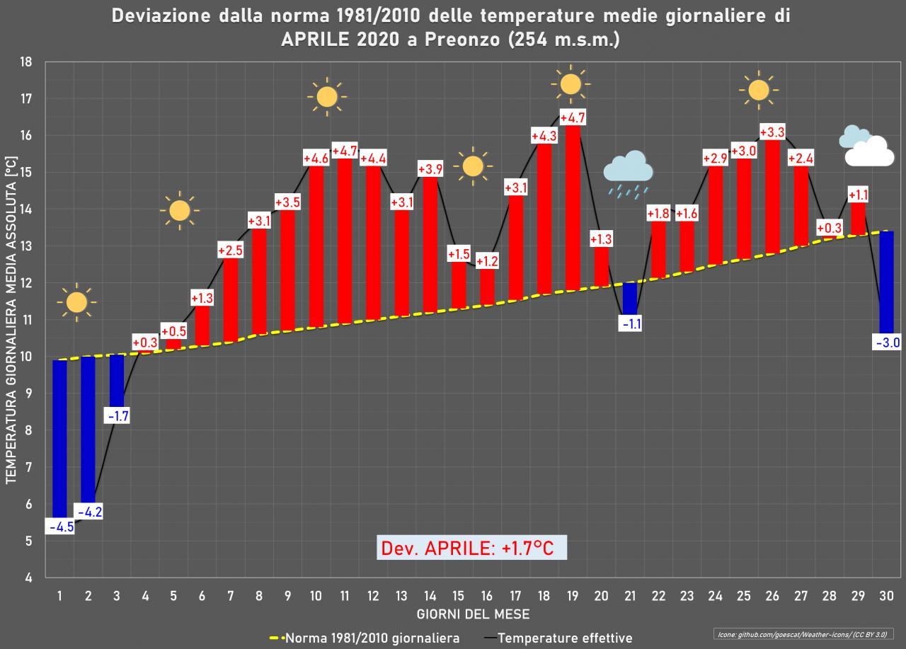 Aprile 2020: anomalie termiche e pluviometriche.-termo.jpg