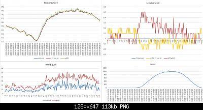 Modifiche ai sensori , schermi e test Ecowitt-grafici-meteo-04-05-2020.jpg