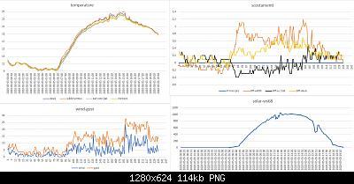 Modifiche ai sensori , schermi e test Ecowitt-grafici-meteo-05-05-2020.jpg