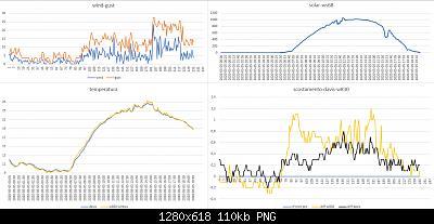 Modifiche ai sensori , schermi e test Ecowitt-confronto-davis-all-w830-05-05-2020.jpg