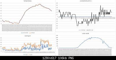 Modifiche ai sensori , schermi e test Ecowitt-confronto-aut-costr1-all-met-pro-05-05-2020.jpg