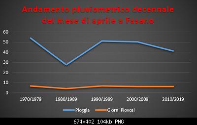 Le nuove medie climatiche 1991-2020-pluviometrico-decennale-aprile.png