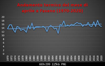Le nuove medie climatiche 1991-2020-aprile-1970-2020-termo-.png