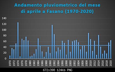 Le nuove medie climatiche 1991-2020-aprile-1970-2020-pluvio-.png