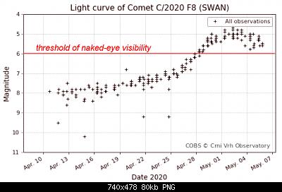 Cometa C/2020 F8 (SWAN)-lightcurve.png