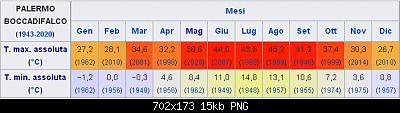Ondata di caldo del 13 maggio e giorni successivi: qui i picchi(e gli eventuali record)-boccadifalco.png