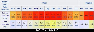 Ondata di caldo del 13 maggio e giorni successivi: qui i picchi(e gli eventuali record)-palermo-punta-raisi.png