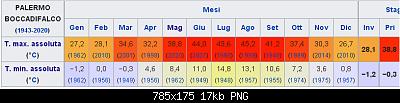 Ondata di caldo del 13 maggio e giorni successivi: qui i picchi(e gli eventuali record)-palermo-boccad.png
