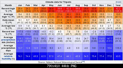 Ondata di caldo del 13 maggio e giorni successivi: qui i picchi(e gli eventuali record)-tripoli.png