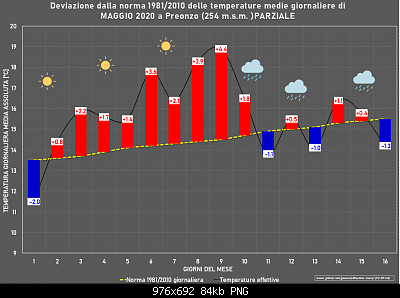 Maggio 2020: anomalie termiche e pluviometriche-maggio.png
