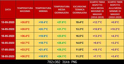 Ondata di caldo del 13 maggio e giorni successivi: qui i picchi(e gli eventuali record)-cattura1.png