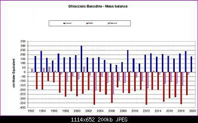 Nowcasting nivoglaciale Alpi primavera 2020-basodino-accumulo-2020.jpg