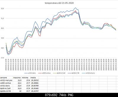 Arriva l'estate: confronto schermi solare-dati-21-05-2020.png