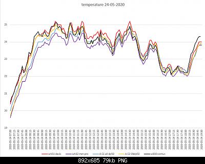Arriva l'estate: confronto schermi solare-confronto-schermi-24-05-2020-forum.png