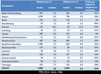 Nuovo Virus Cinese-screenshot_2020-05-27-situationsbericht-2020-05-26-de-pdf.png