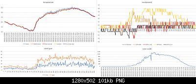 Arriva l'estate: confronto schermi solare-grafici-meteo-27-05-2020.jpg