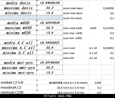 Arriva l'estate: confronto schermi solare-scost-media-max-min-28-05-2020.png