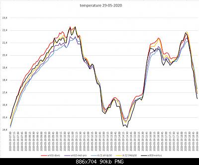 Arriva l'estate: confronto schermi solare-temperature-29-05-2020-forum.png