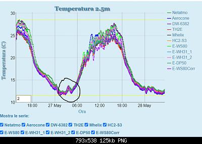 Studio in corso: le bolle di calore registrate dai nostri strumenti-heat-peak-27-05-20.png