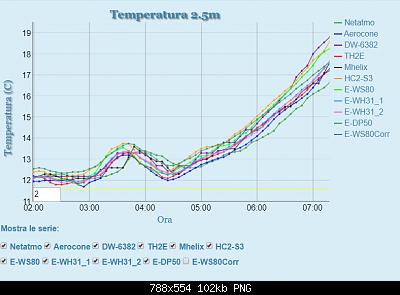 Studio in corso: le bolle di calore registrate dai nostri strumenti-heat-peak-27-05-20_2.png
