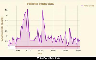 Studio in corso: le bolle di calore registrate dai nostri strumenti-heat-peak-27-05-20_w10.png