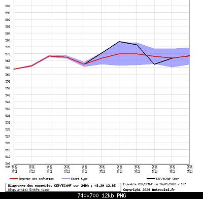 Analisi modelli estate 2020-ff.png