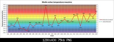 Nowcasting FVG - Veneto Orientale e Centrale GIUGNO 2020-grafico_max_estate.jpg