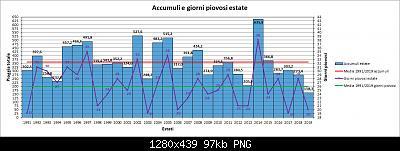 Nowcasting FVG - Veneto Orientale e Centrale GIUGNO 2020-grafico_pioggia_estate.jpg