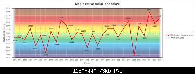 Nowcasting FVG - Veneto Orientale e Centrale GIUGNO 2020-grafico_rad_estate.jpg
