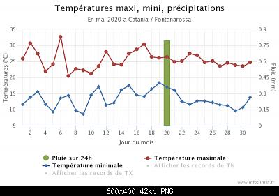 Maggio 2020: anomalie termiche e pluviometriche-graphique_infoclimat.fr-3-.png