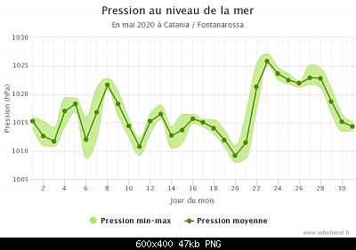 Maggio 2020: anomalie termiche e pluviometriche-graphique_infoclimat.fr-4-.png