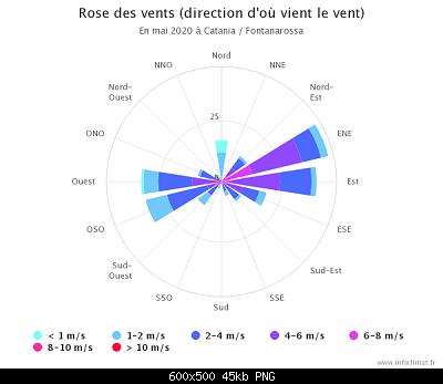 Maggio 2020: anomalie termiche e pluviometriche-graphique_infoclimat.fr-5-.png