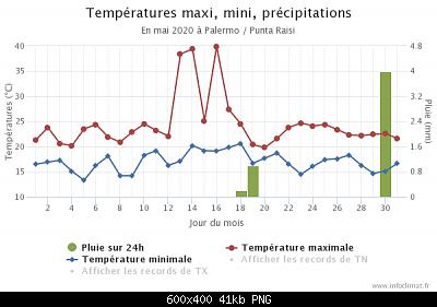Maggio 2020: anomalie termiche e pluviometriche-palermo.png