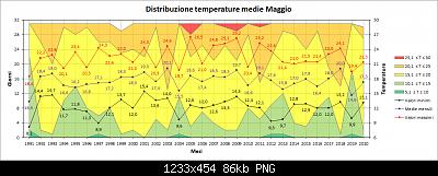 Maggio 2020: anomalie termiche e pluviometriche-distribuzione_medie.png
