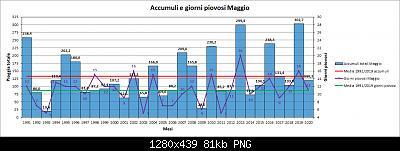Maggio 2020: anomalie termiche e pluviometriche-pioggia.jpg