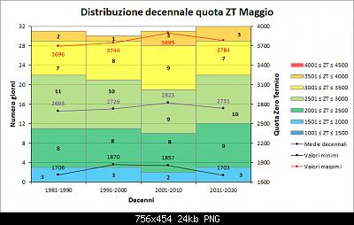 Maggio 2020: anomalie termiche e pluviometriche-decenni_zt.png