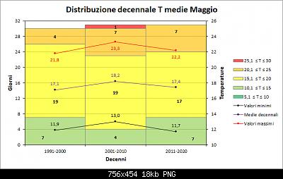 Maggio 2020: anomalie termiche e pluviometriche-decenni_medie.png