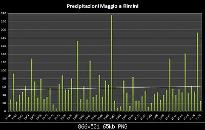 Maggio 2020: anomalie termiche e pluviometriche-precipitazioni-maggio-1958-2020.png