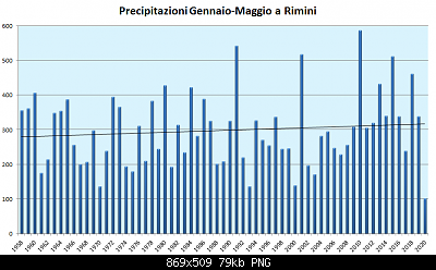 Maggio 2020: anomalie termiche e pluviometriche-precipitazioni-gen-mag-2020.png
