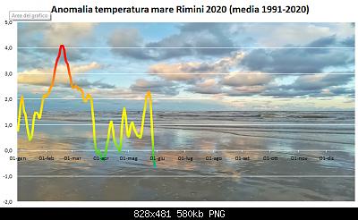 Resoconto Primavera 2020: anomalie termiche e pluviometriche-mare-02062020.png