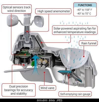 Bresser 7 in 1 con schermo ventilato-5-in-1-cutaway-callout-800x800.jpg