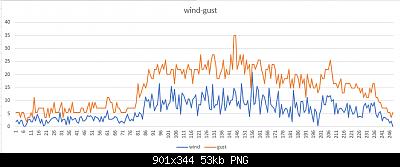 Arriva l'estate: confronto schermi solare-wind-gust-forum.png