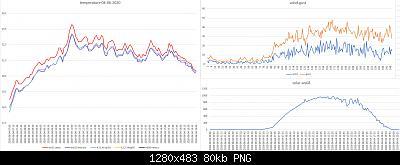 Arriva l'estate: confronto schermi solare-grafici-forum-04-06-2020.jpg