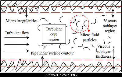 Studio in corso: le bolle di calore registrate dai nostri strumenti-schematic-of-flow-structure-of-turbulent-flow-over-rough-surface.png