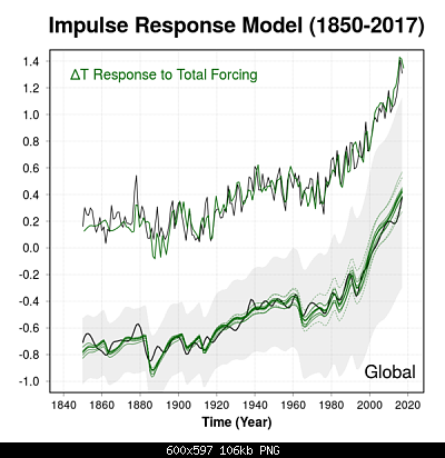 Temperature globali-haustein_fig1-600x597.png