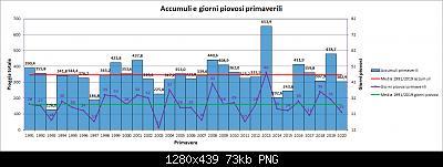 Resoconto Primavera 2020: anomalie termiche e pluviometriche-pioggia.jpg